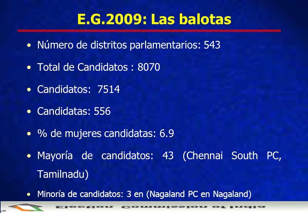 9 E.G.2009: Las balotas Número de distritos parlamentarios: 543 Total de Candidatos : 8070 Candidatos: 7514 Candidatas: 556 % de mujeres candidatas: 6.9 Mayoría de candidatos: 43 (Chennai South PC, Tamilnadu) Minoría de candidatos: 3 en (Nagaland PC en Nagaland)