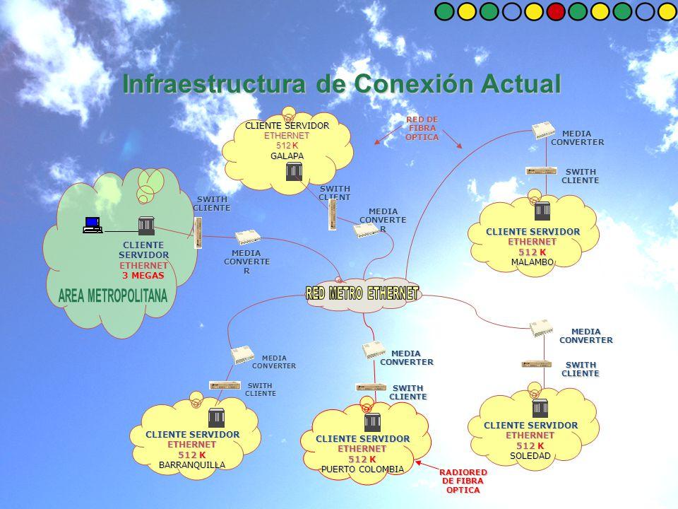 SWITHCLIENTE MEDIA CONVERTE R CLIENTE SERVIDOR ETHERNET 512 K MALAMBO CLIENTE SERVIDOR ETHERNET 3 MEGAS MEDIA CONVERTER CLIENTE SERVIDOR ETHERNET 512 K SOLEDAD CLIENTE SERVIDOR ETHERNET 512 K GALAPA MEDIA CONVERTE R CLIENTE SERVIDOR ETHERNET 512 K PUERTO COLOMBIA MEDIA CONVERTER CLIENTE SERVIDOR ETHERNET 512 K BARRANQUILLA MEDIA CONVERTER RED DE FIBRA OPTICA SWITH CLIENT E SWITHCLIENTE SWITHCLIENTE SWITHCLIENTE SWITHCLIENTE RADIORED DE FIBRA OPTICA Infraestructura de Conexión Actual