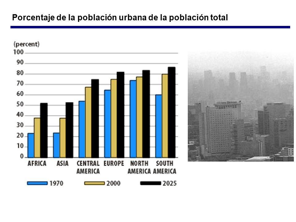 Porcentaje de la población urbana de la población total