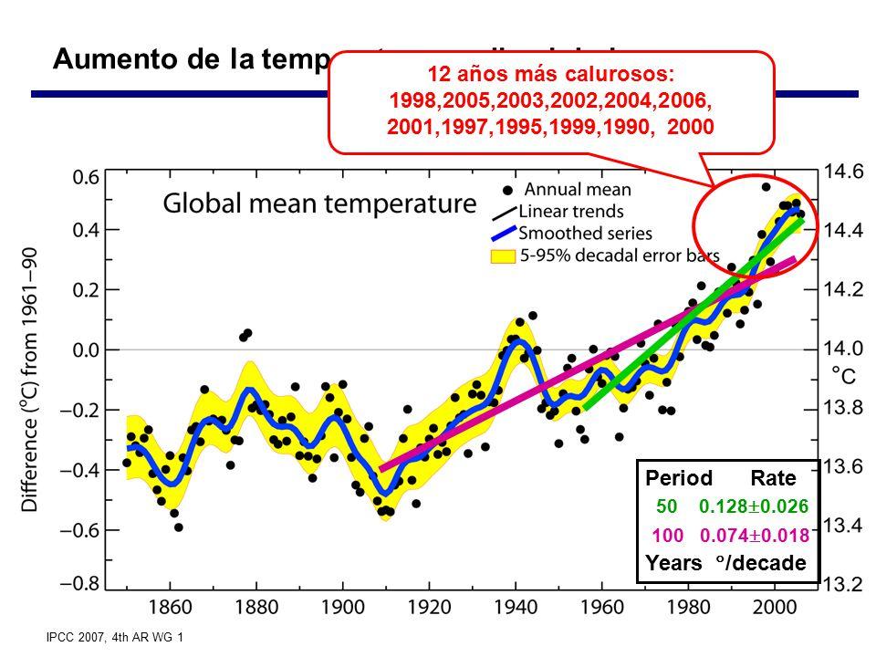 Aumento de la temperatura media global 100 0.074  0.018 50 0.128  0.026 Period Rate Years  /decade 12 años más calurosos: 1998,2005,2003,2002,2004,2006, 2001,1997,1995,1999,1990, 2000 IPCC 2007, 4th AR WG 1