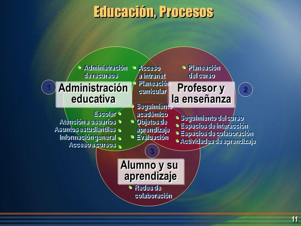 10 Administración educativa Administración educativa Profesor y enseñanza Profesor y enseñanza Alumno y su aprendizaje 1 2 3 Educación