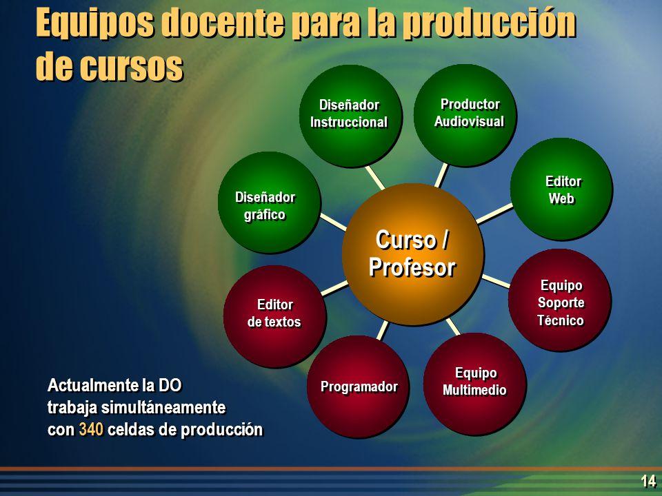 13 Diseño ImparticiónProceso Roles Esquema de diseño y de impartición de cursos Profesor autor de contenidos Tutor Participante Titular Participantes Equipo Coordinador Diseñador instruccional Diseñador gráfico Productor video