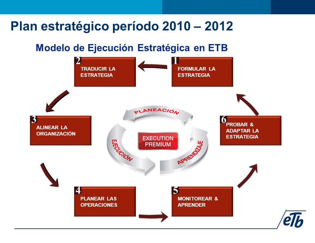 Modelo de Ejecución Estratégica en ETB PROBAR & ADAPTAR LA ESTRATEGIA 6 MONITOREAR & APRENDER 5 PLANEAR LAS OPERACIONES 4 ALINEAR LA ORGANIZACIÓN 3 FORMULAR LA ESTRATEGIA 1 TRADUCIR LA ESTRATEGIA 2 Plan estratégico período 2010 – 2012