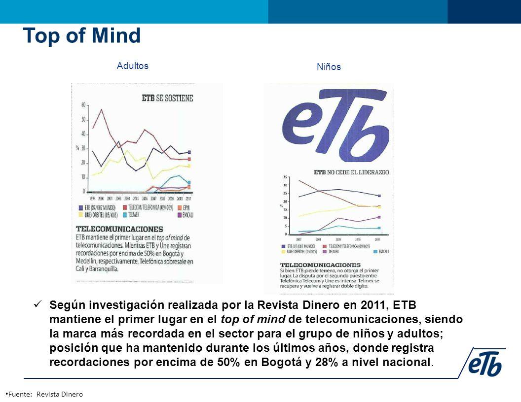 Fuente: Revista Dinero Top of Mind Según investigación realizada por la Revista Dinero en 2011, ETB mantiene el primer lugar en el top of mind de telecomunicaciones, siendo la marca más recordada en el sector para el grupo de niños y adultos; posición que ha mantenido durante los últimos años, donde registra recordaciones por encima de 50% en Bogotá y 28% a nivel nacional.