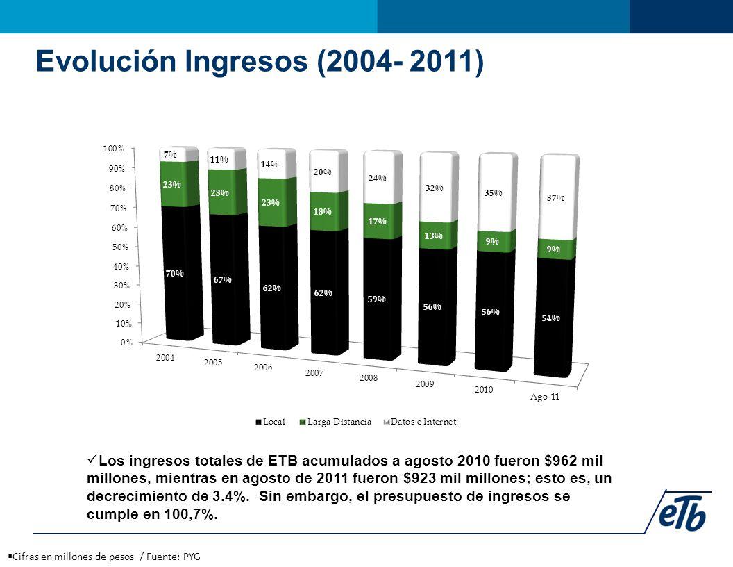 Evolución Ingresos (2004- 2011)  Cifras en millones de pesos / Fuente: PYG Los ingresos totales de ETB acumulados a agosto 2010 fueron $962 mil millones, mientras en agosto de 2011 fueron $923 mil millones; esto es, un decrecimiento de 3.4%.