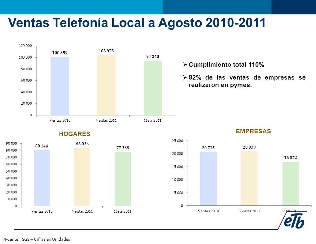 Fuente: SGS – Cifras en Unidades  Cumplimiento total 110%  82% de las ventas de empresas se realizaron en pymes.