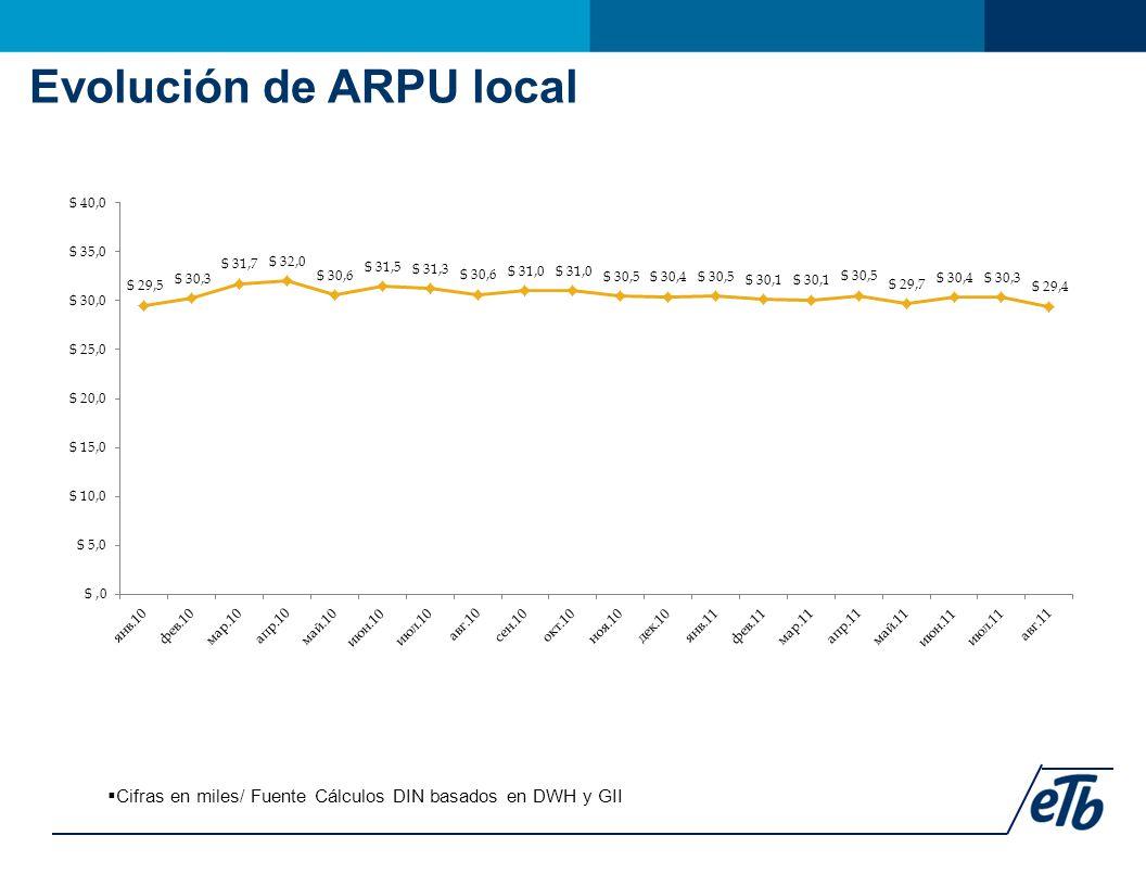 Evolución de ARPU local  Cifras en miles/ Fuente Cálculos DIN basados en DWH y GII