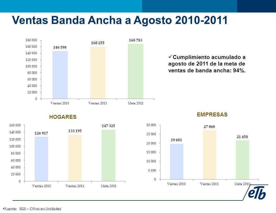 Fuente: SGS – Cifras en Unidades HOGARES EMPRESAS Ventas Banda Ancha a Agosto 2010-2011 Cumplimiento acumulado a agosto de 2011 de la meta de ventas de banda ancha: 94%.