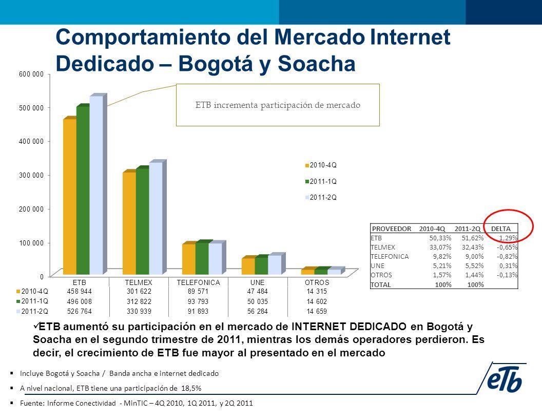 Comportamiento del Mercado Internet Dedicado – Bogotá y Soacha  Incluye Bogotá y Soacha / Banda ancha e internet dedicado  A nivel nacional, ETB tiene una participación de 18,5%  Fuente: Informe Conectividad - MinTIC – 4Q 2010, 1Q 2011, y 2Q 2011 ETB aumentó su participación en el mercado de INTERNET DEDICADO en Bogotá y Soacha en el segundo trimestre de 2011, mientras los demás operadores perdieron.