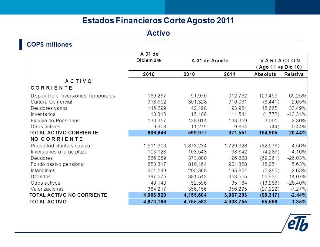 Estados Financieros Corte Agosto 2011 Activo COP$ millones