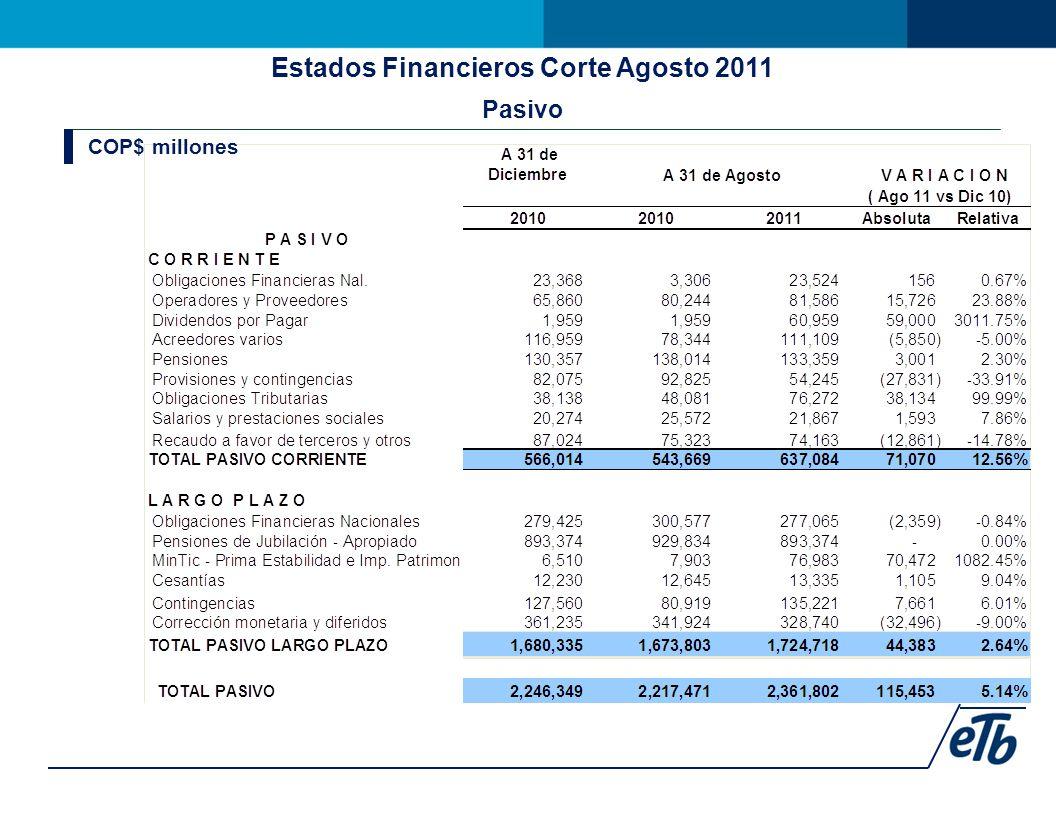 Estados Financieros Corte Agosto 2011 Pasivo COP$ millones