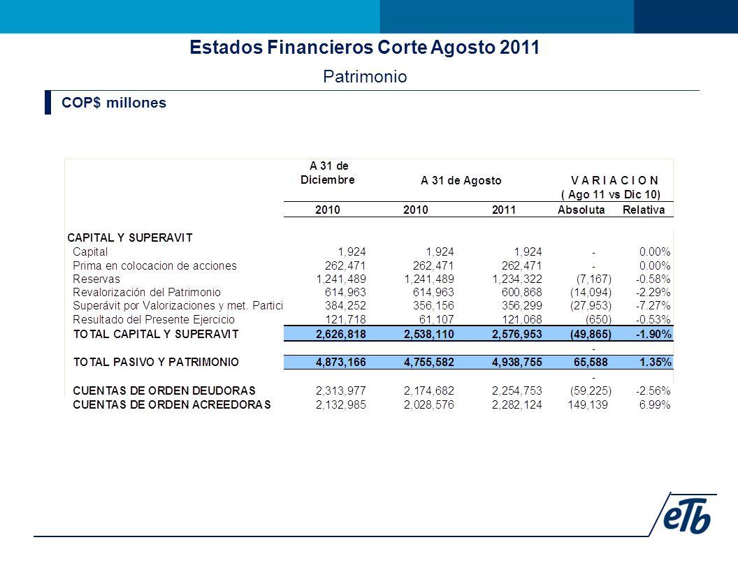 Estados Financieros Corte Agosto 2011 Patrimonio COP$ millones