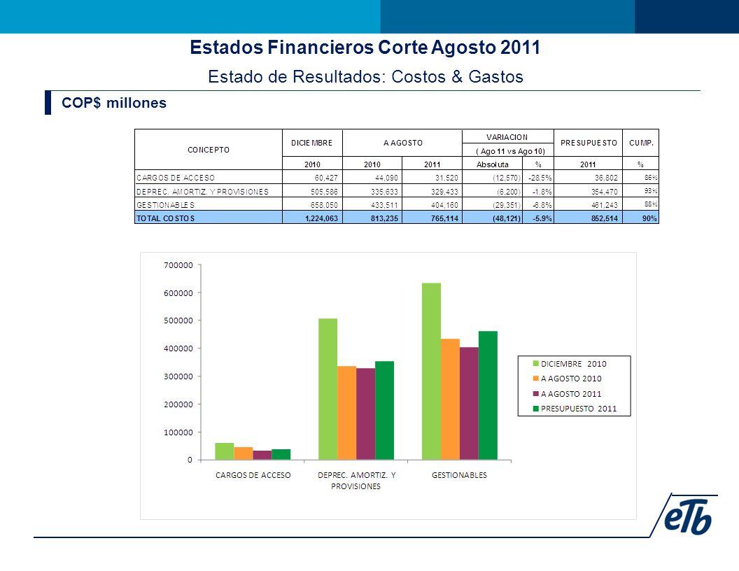 Estados Financieros Corte Agosto 2011 Estado de Resultados: Costos & Gastos COP$ millones