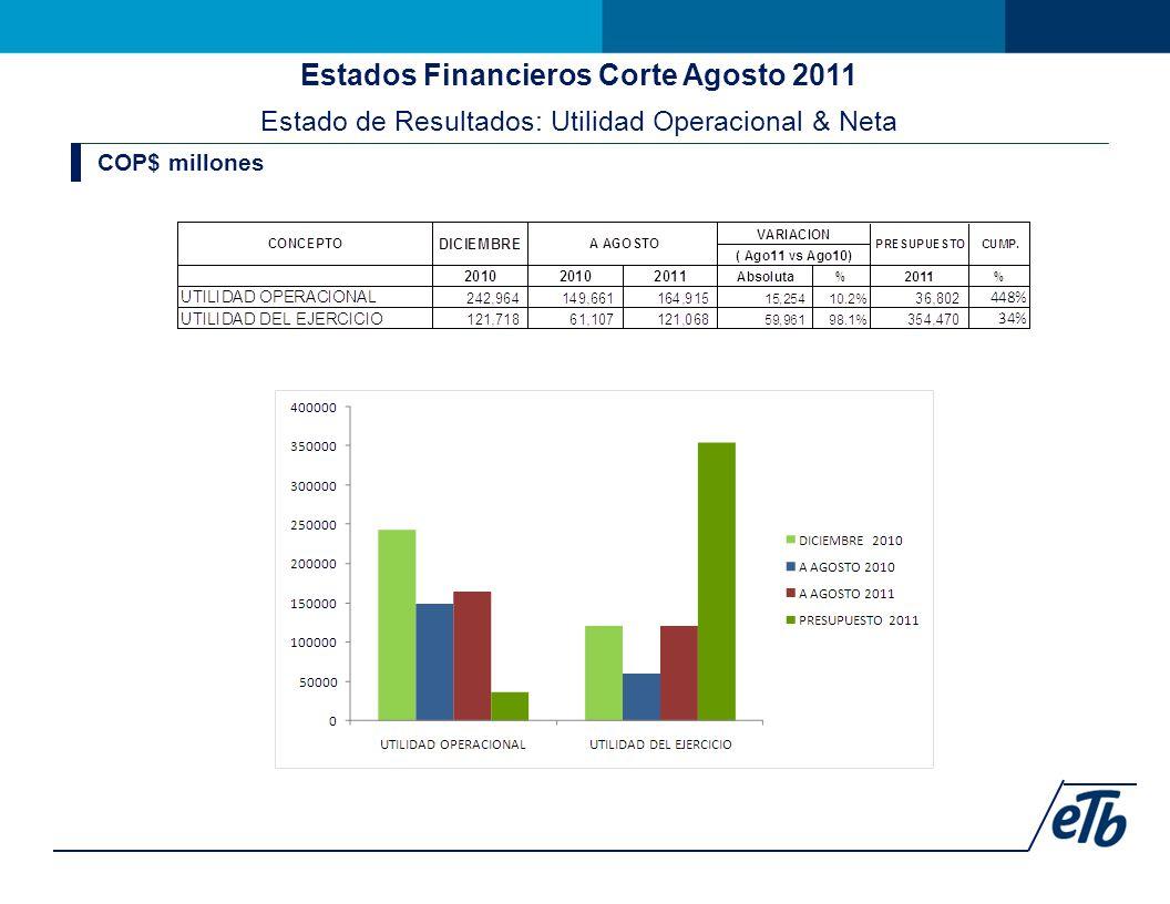 Estados Financieros Corte Agosto 2011 Estado de Resultados: Utilidad Operacional & Neta COP$ millones