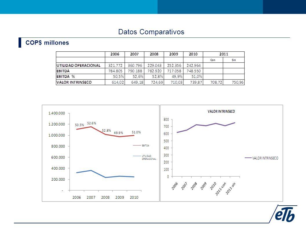 Datos Comparativos COP$ millones
