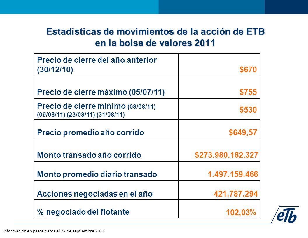 Estadísticas de movimientos de la acción de ETB en la bolsa de valores 2011 Información en pesos datos al 27 de septiembre 2011 Precio de cierre del año anterior (30/12/10)$670 Precio de cierre máximo (05/07/11)$755 Precio de cierre mínimo (08/08/11) (09/08/11) (23/08/11) (31/08/11) $530 Precio promedio año corrido$649,57 Monto transado año corrido$273.980.182.327 Monto promedio diario transado1.497.159.466 Acciones negociadas en el año421.787.294 % negociado del flotante 102,03 %