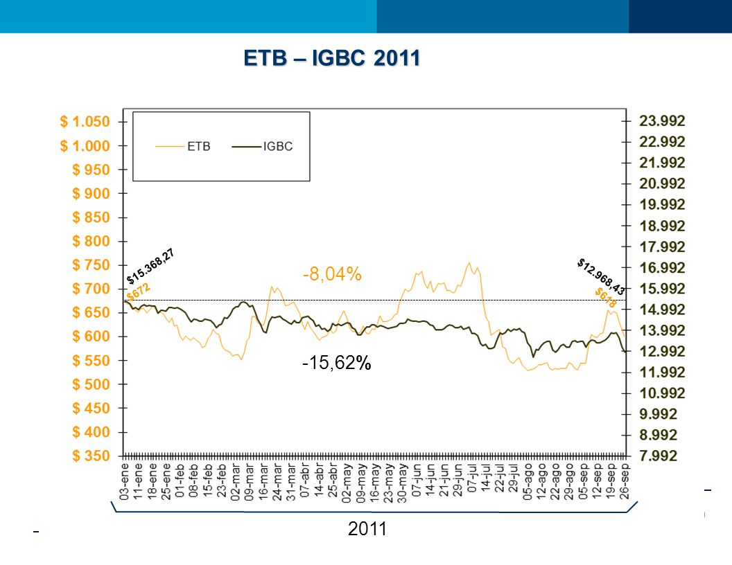 ETB – IGBC 2011 -15,62% 2011 -8,04% $672 $15.368,27 $12.968,43 $618
