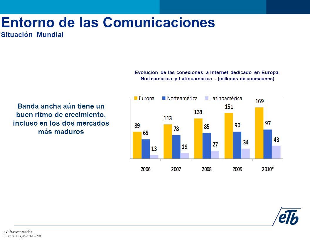 Banda ancha aún tiene un buen ritmo de crecimiento, incluso en los dos mercados más maduros Evolución de las conexiones a Internet dedicado en Europa, Norteamérica y Latinoamérica - (millones de conexiones) * Cifras estimadas Fuente: DigiWorld 2010 Entorno de las Comunicaciones Situación Mundial