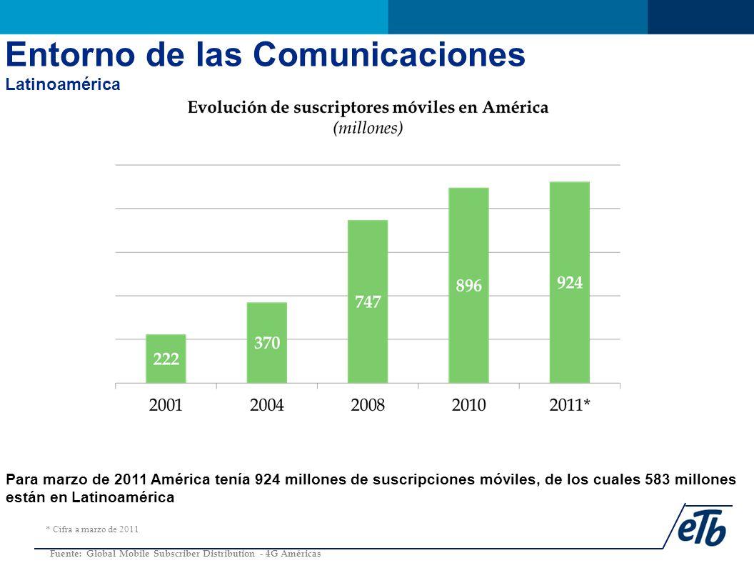 Para marzo de 2011 América tenía 924 millones de suscripciones móviles, de los cuales 583 millones están en Latinoamérica Fuente: Global Mobile Subscriber Distribution - 4G Américas * Cifra a marzo de 2011 Entorno de las Comunicaciones Latinoamérica