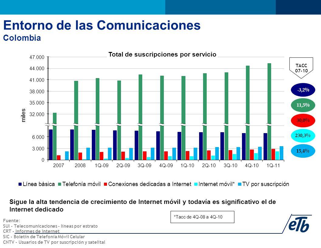 Sigue la alta tendencia de crecimiento de Internet móvil y todavía es significativo el de Internet dedicado 230,3% -3,2% TACC 07-10 11,5% 30,0% 15,4% Fuente: SUI - Telecomunicaciones - líneas por estrato CRT - Informes de Internet SIC - Boletín de Telefonía Móvil Celular CNTV - Usuarios de TV por suscripción y satelital *Tacc de 4Q-08 a 4Q-10 Entorno de las Comunicaciones Colombia