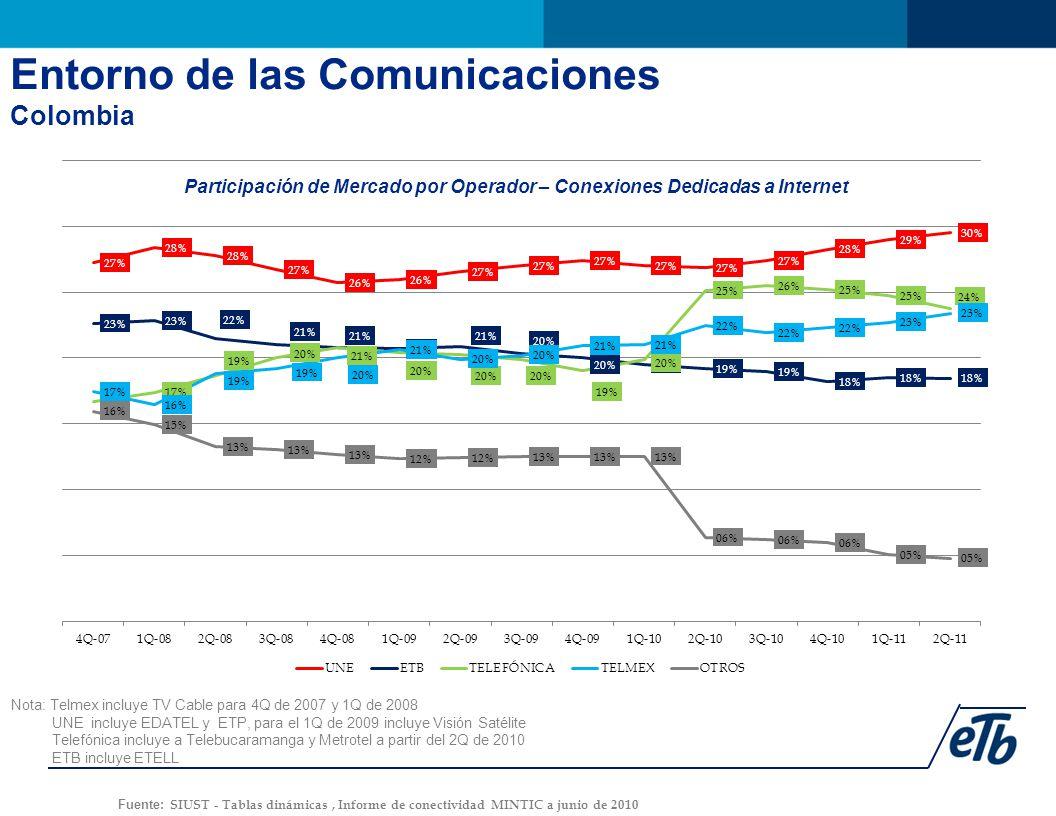 Nota: Telmex incluye TV Cable para 4Q de 2007 y 1Q de 2008 UNE incluye EDATEL y ETP, para el 1Q de 2009 incluye Visión Satélite Telefónica incluye a Telebucaramanga y Metrotel a partir del 2Q de 2010 ETB incluye ETELL Fuente: SIUST - Tablas dinámicas, Informe de conectividad MINTIC a junio de 2010 Participación de Mercado por Operador – Conexiones Dedicadas a Internet Entorno de las Comunicaciones Colombia