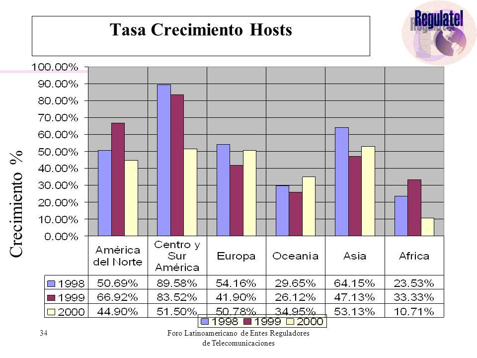 34Foro Latinoamericano de Entes Reguladores de Telecomunicaciones Tasa Crecimiento Hosts Crecimiento %