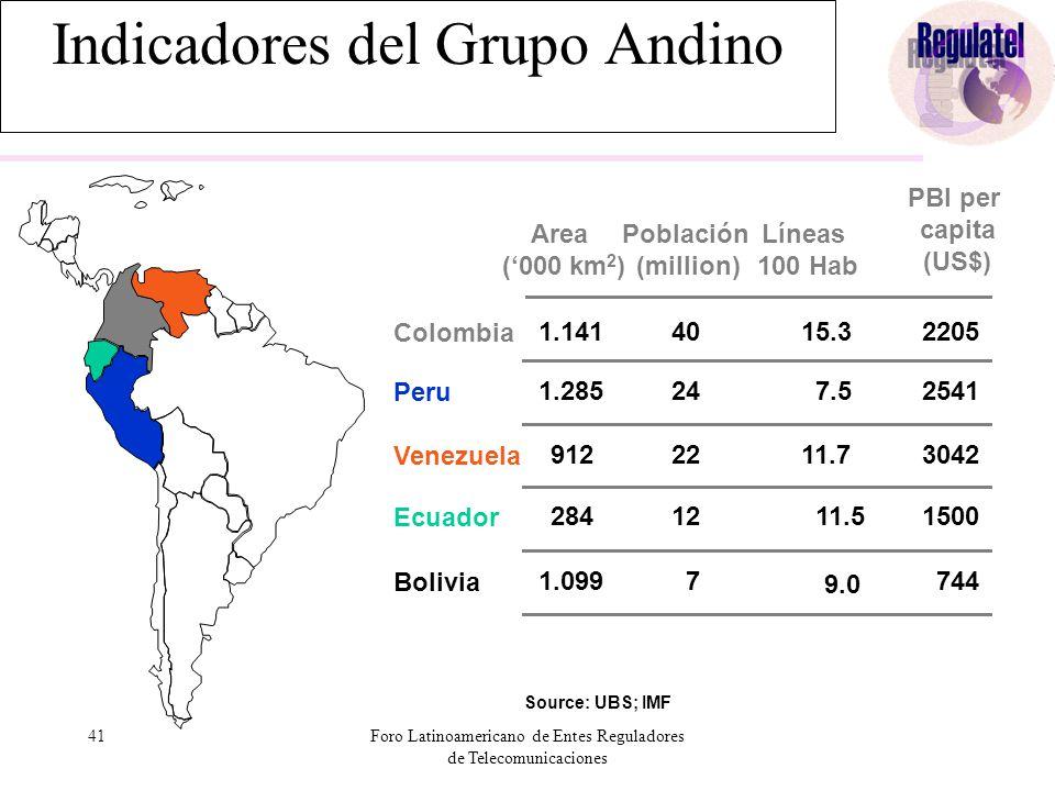 41Foro Latinoamericano de Entes Reguladores de Telecomunicaciones Area ('000 km 2 ) Población (million) Líneas 100 Hab Colombia 1.1414015.3 Ecuador 28412 11.5 Peru 1.28524 7.5 Venezuela 9122211.7 Bolivia 1.099 7 9.0 Source: UBS; IMF PBI per capita (US$) 2205 1500 2541 3042 744 Indicadores del Grupo Andino