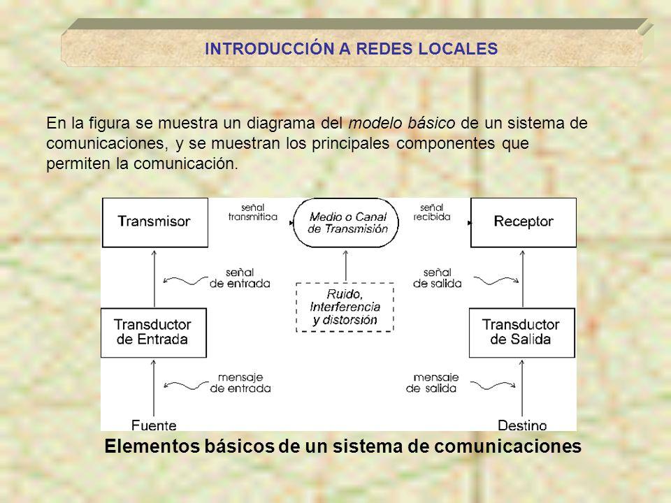 INTRODUCCIÓN A REDES LOCALES Elementos básicos de un sistema de comunicaciones En la figura se muestra un diagrama del modelo básico de un sistema de comunicaciones, y se muestran los principales componentes que permiten la comunicación.