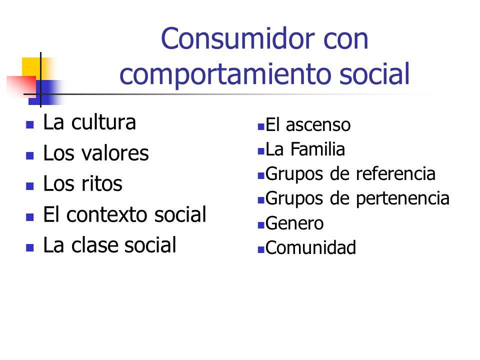 Consumidor con comportamiento social La cultura Los valores Los ritos El contexto social La clase social El ascenso La Familia Grupos de referencia Grupos de pertenencia Genero Comunidad