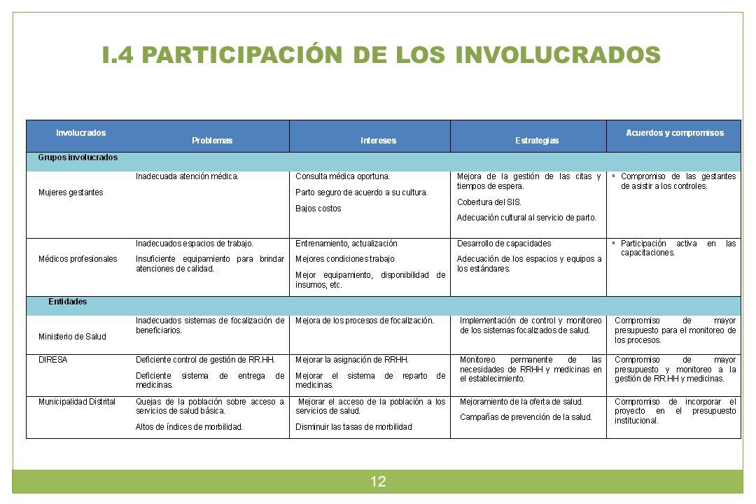 I.4 PARTICIPACIÓN DE LOS INVOLUCRADOS 12