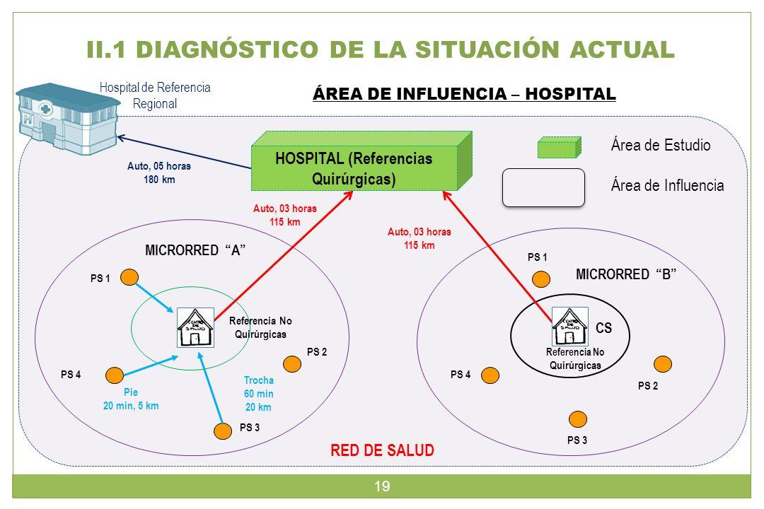 II.1 DIAGNÓSTICO DE LA SITUACIÓN ACTUAL PS 1 Referencia No Quirúrgicas CS PS 2 PS 3 PS 4 PS 1 Referencia No Quirúrgicas CS PS 2 PS 3 PS 4 HOSPITAL (Referencias Quirúrgicas) MICRORRED A MICRORRED B Área de Estudio Área de Influencia Trocha 60 min 20 km Pie 20 min, 5 km Auto, 03 horas 115 km ÁREA DE INFLUENCIA – HOSPITAL Hospital de Referencia Regional Auto, 03 horas 115 km Auto, 05 horas 180 km RED DE SALUD 19
