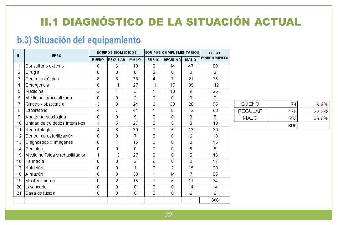 II.1 DIAGNÓSTICO DE LA SITUACIÓN ACTUAL b.3) Situación del equipamiento 22