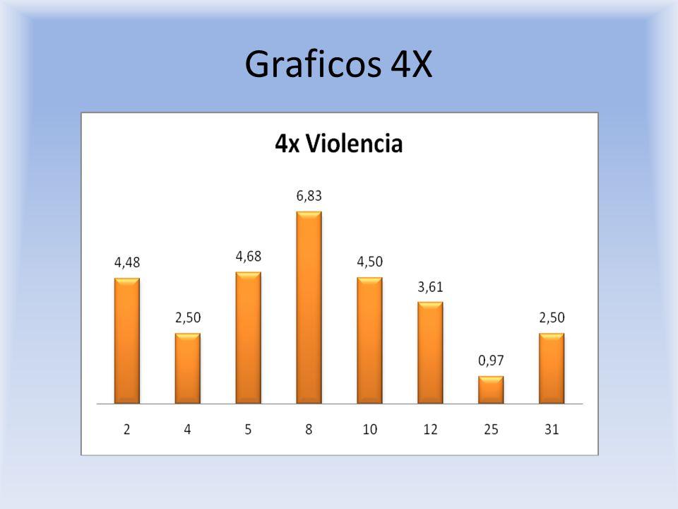 Graficos 4X