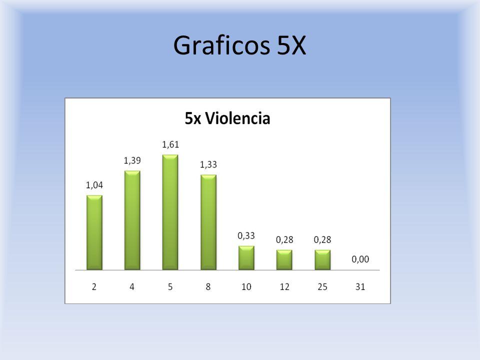 Graficos 5X