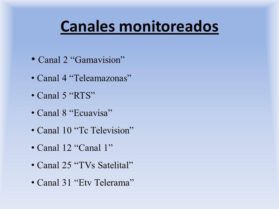 Canales monitoreados Canal 2 Gamavision Canal 4 Teleamazonas Canal 5 RTS Canal 8 Ecuavisa Canal 10 Tc Television Canal 12 Canal 1 Canal 25 TVs Satelital Canal 31 Etv Telerama
