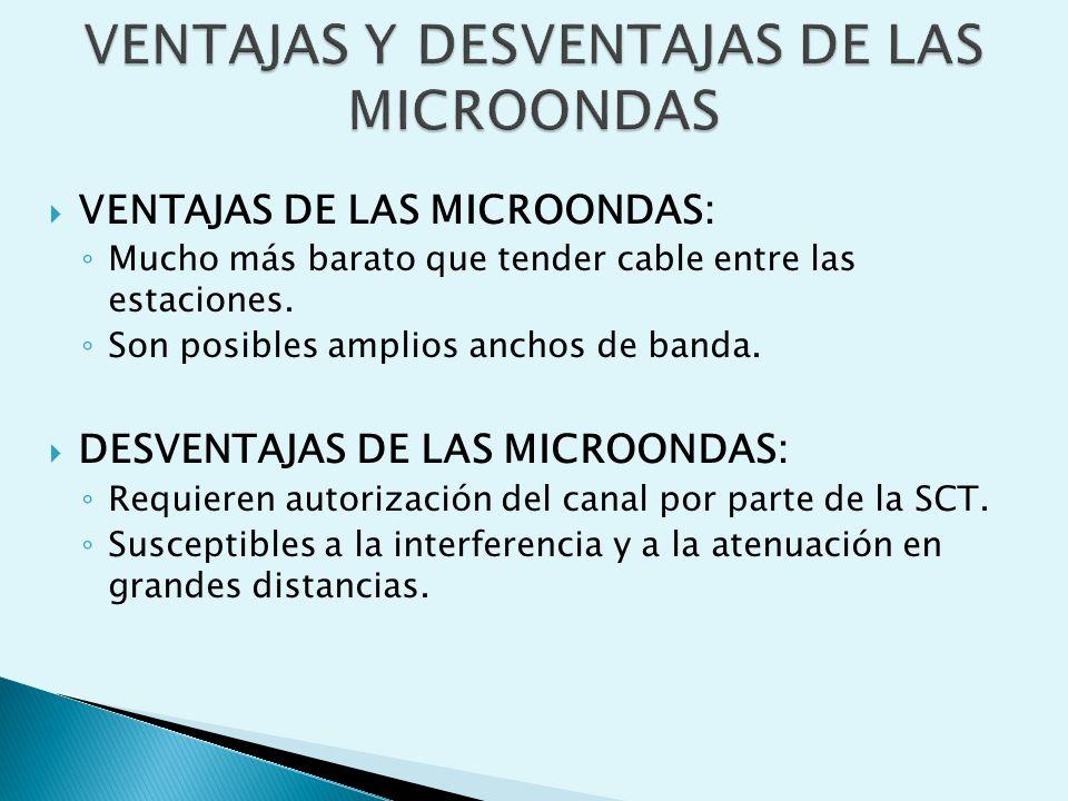 VENTAJAS DE LAS MICROONDAS: ◦ Mucho más barato que tender cable entre las estaciones.
