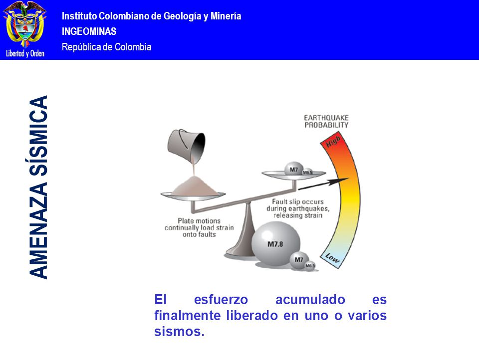 Instituto Colombiano de Geología y Minería INGEOMINAS República de Colombia El esfuerzo acumulado es finalmente liberado en uno o varios sismos.