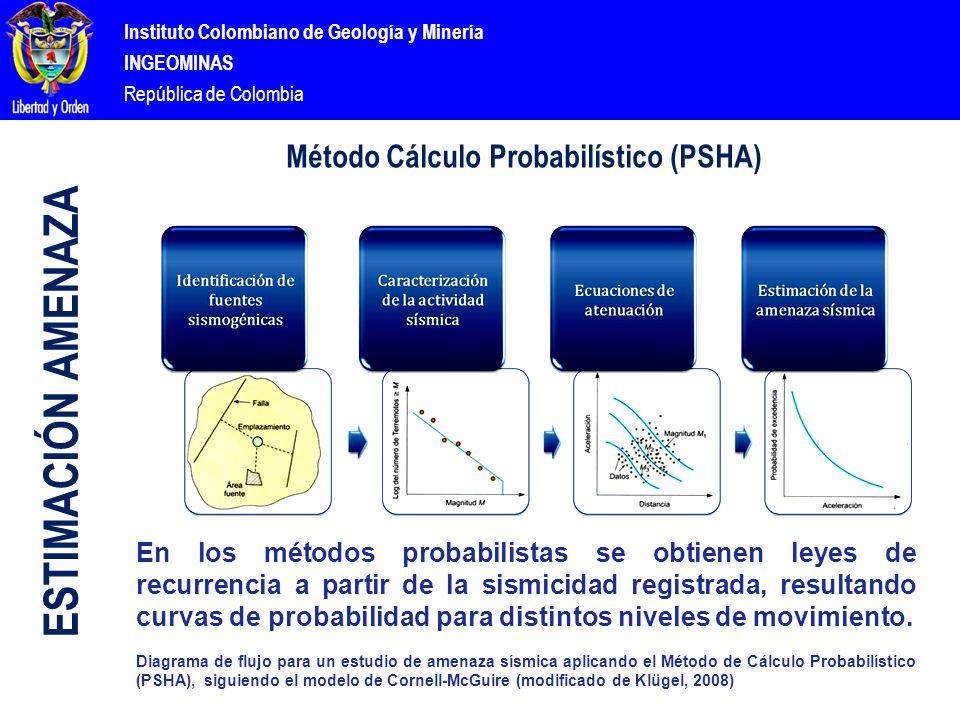 Instituto Colombiano de Geología y Minería INGEOMINAS República de Colombia Método Cálculo Probabilístico (PSHA) ESTIMACIÓN AMENAZA En los métodos probabilistas se obtienen leyes de recurrencia a partir de la sismicidad registrada, resultando curvas de probabilidad para distintos niveles de movimiento.