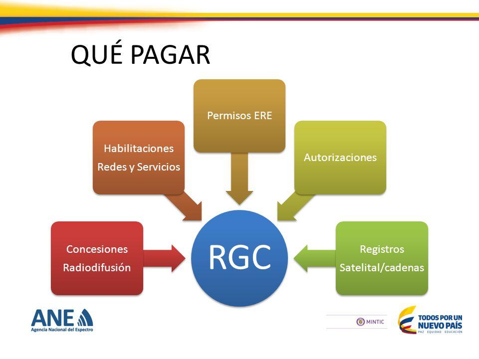 QUÉ PAGAR RGC Concesiones Radiodifusión Habilitaciones Redes y Servicios Permisos EREAutorizaciones Registros Satelital/cadenas