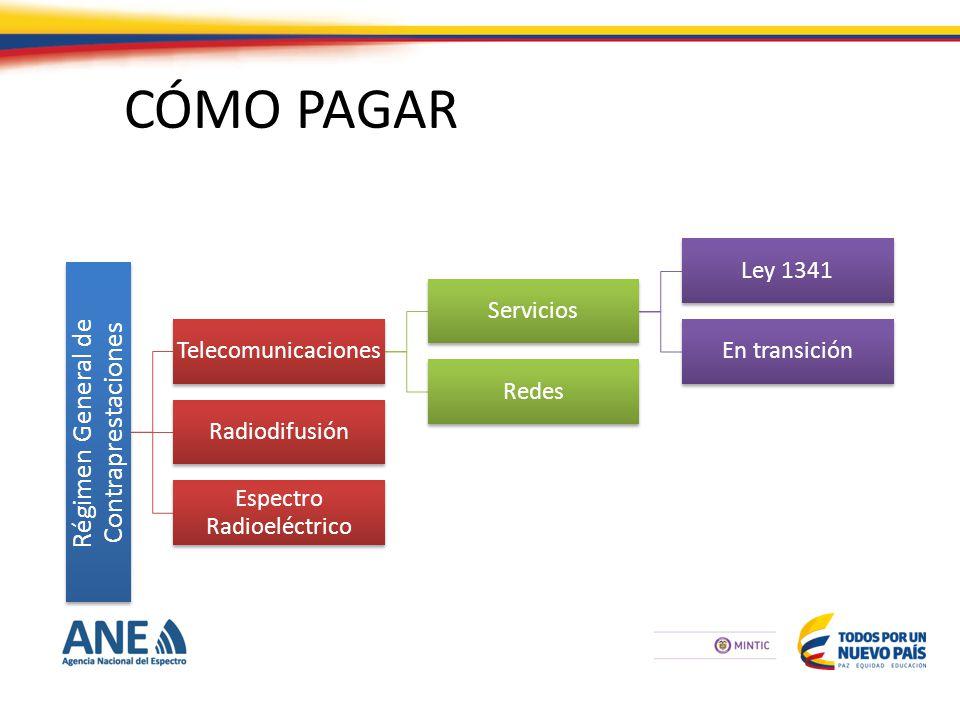 CÓMO PAGAR Régimen General de Contraprestaciones Telecomunicaciones Servicios Ley 1341 En transición Redes Radiodifusión Espectro Radioeléctrico