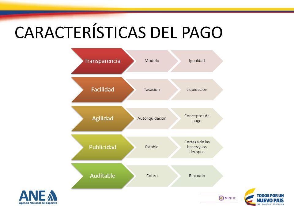 CARACTERÍSTICAS DEL PAGO Transparencia ModeloIgualdad Facilidad TasaciónLiquidación Agilidad Autoliquidación Conceptos de pago Publicidad Estable Certeza de las bases y los tiempos Auditable CobroRecaudo