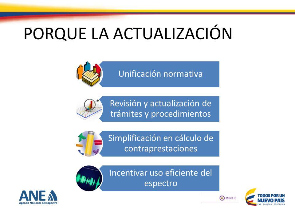 PORQUE LA ACTUALIZACIÓN Unificación normativa Revisión y actualización de trámites y procedimientos Simplificación en cálculo de contraprestaciones Incentivar uso eficiente del espectro