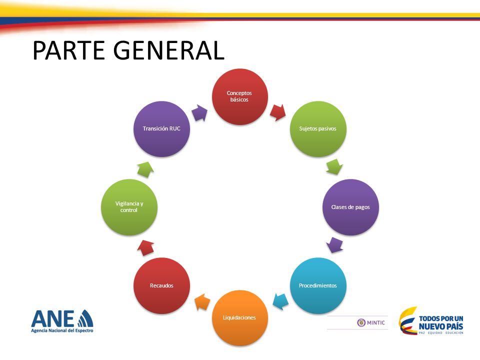 PARTE GENERAL Conceptos básicos Sujetos pasivosClases de pagosProcedimientosLiquidacionesRecaudos Vigilancia y control Transición RUC