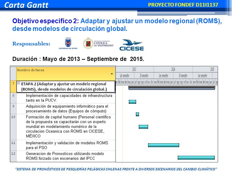 En cuanto a los indicadores de correlación se aprecia que la acción de SQM-B interactúa con mayor fuerza y dirección con el mercado Objetivo especifico 2: Adaptar y ajustar un modelo regional (ROMS), desde modelos de circulación global.