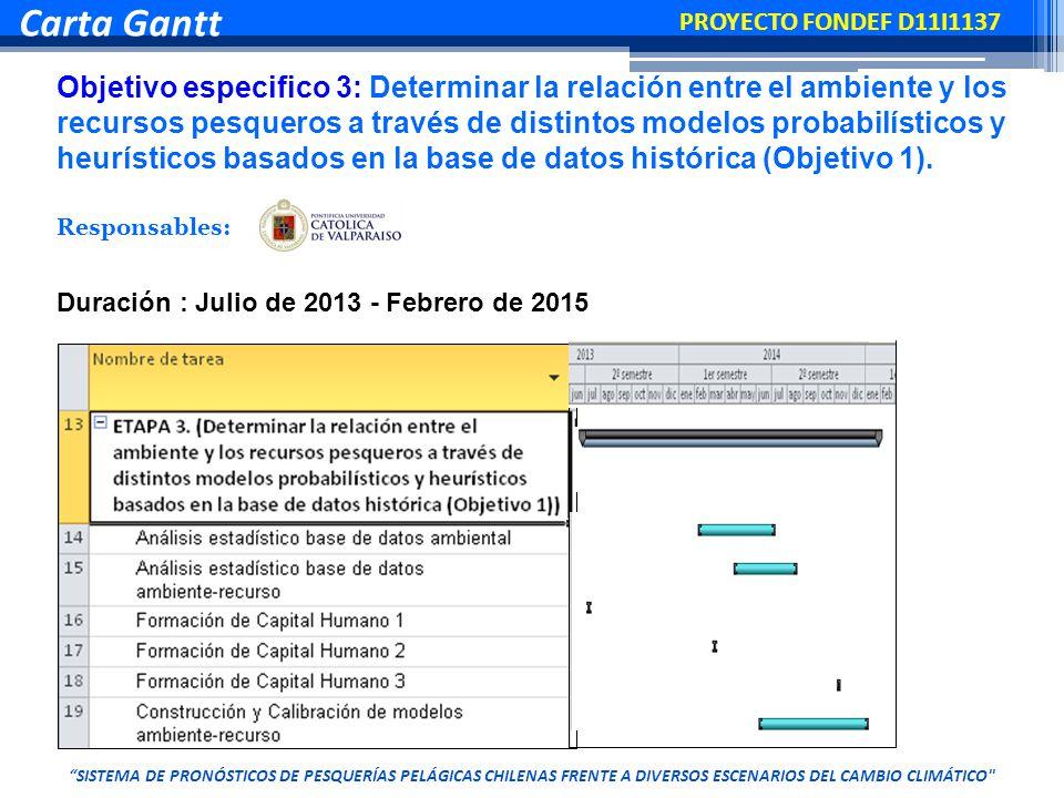 Objetivo especifico 3: Determinar la relación entre el ambiente y los recursos pesqueros a través de distintos modelos probabilísticos y heurísticos basados en la base de datos histórica (Objetivo 1).