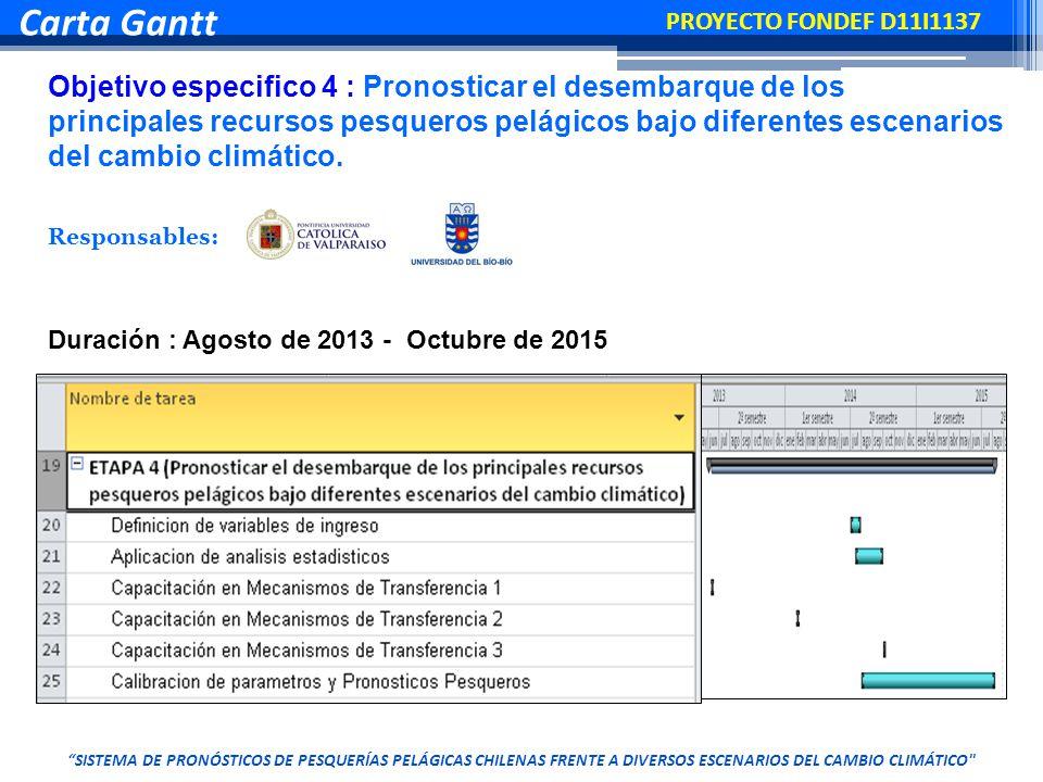 Objetivo especifico 4 : Pronosticar el desembarque de los principales recursos pesqueros pelágicos bajo diferentes escenarios del cambio climático.