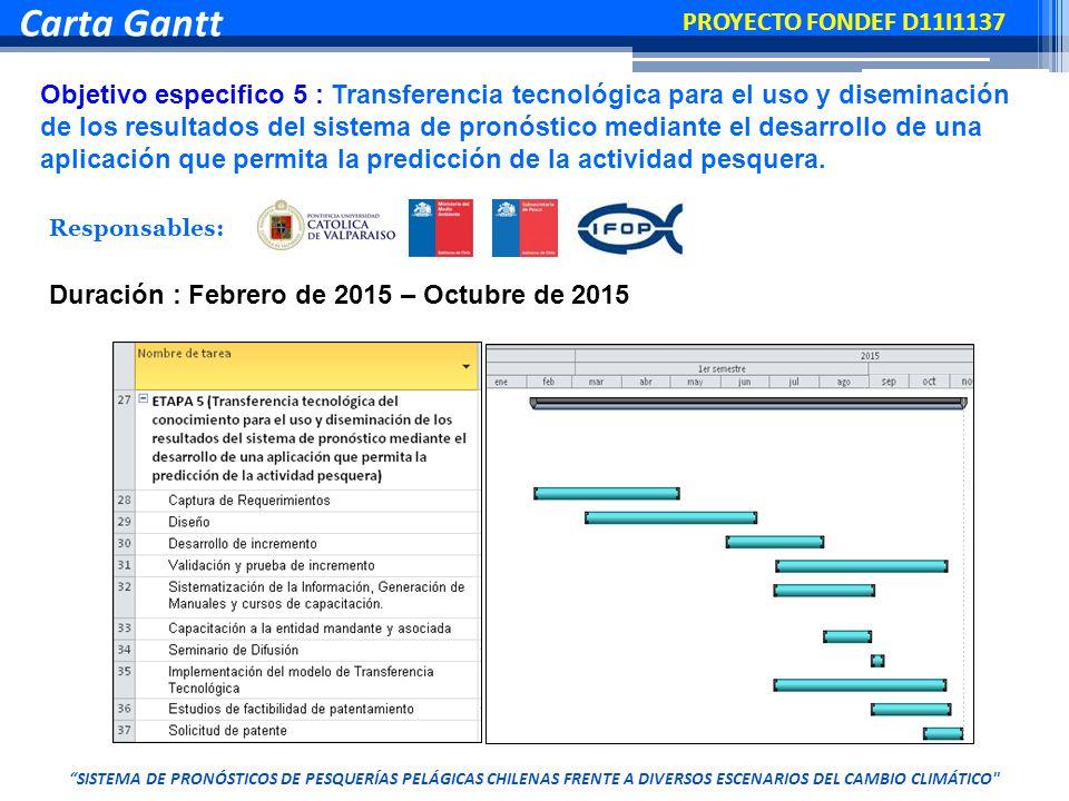 Objetivo especifico 5 : Transferencia tecnológica para el uso y diseminación de los resultados del sistema de pronóstico mediante el desarrollo de una aplicación que permita la predicción de la actividad pesquera.