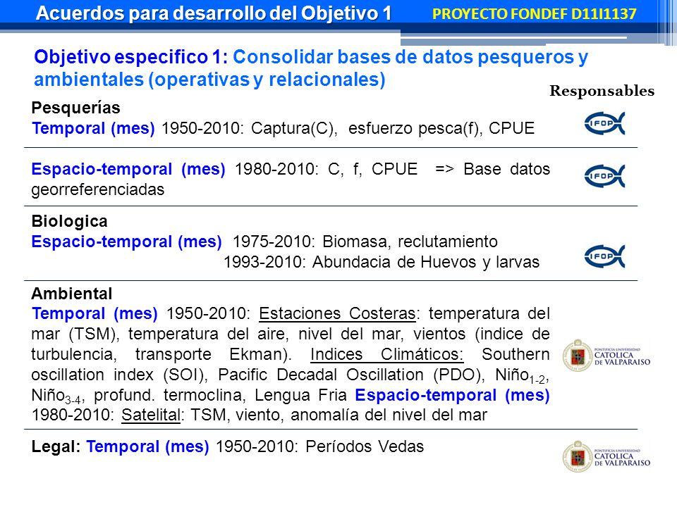 PROYECTO FONDEF D11I1137 Pesquerías Temporal (mes) 1950-2010: Captura(C), esfuerzo pesca(f), CPUE Espacio-temporal (mes) 1980-2010: C, f, CPUE => Base datos georreferenciadas Biologica Espacio-temporal (mes) 1975-2010: Biomasa, reclutamiento 1993-2010: Abundacia de Huevos y larvas Ambiental Temporal (mes) 1950-2010: Estaciones Costeras: temperatura del mar (TSM), temperatura del aire, nivel del mar, vientos (indice de turbulencia, transporte Ekman).
