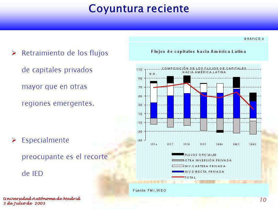 Universidad Autónoma de Madrid 3 de Julio de 2003 10 Coyuntura reciente  Retraimiento de los flujos de capitales privados mayor que en otras regiones emergentes.