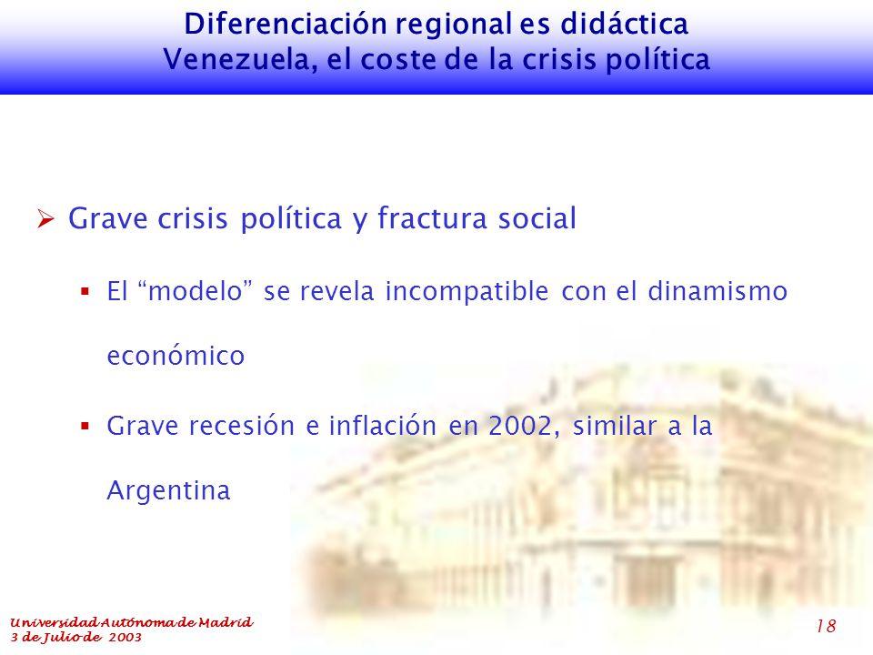 Universidad Autónoma de Madrid 3 de Julio de 2003 18 Diferenciación regional es didáctica Venezuela, el coste de la crisis política  Grave crisis política y fractura social  El modelo se revela incompatible con el dinamismo económico  Grave recesión e inflación en 2002, similar a la Argentina